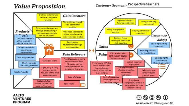 Revised Value Proposition Canvases – Teachify