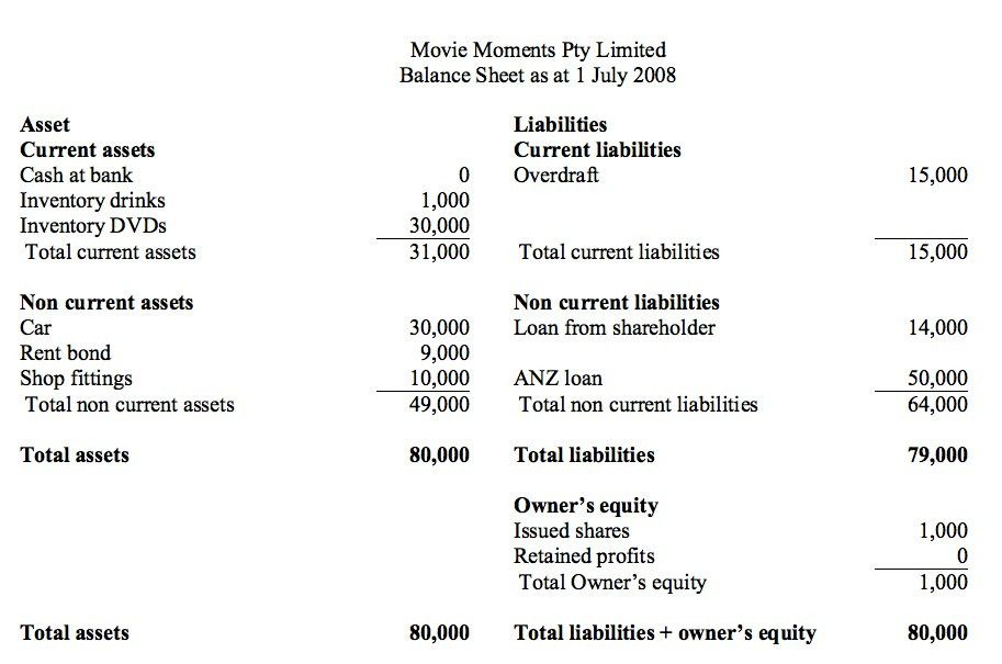The Income Statement | Accounting 4 Business Studies Students