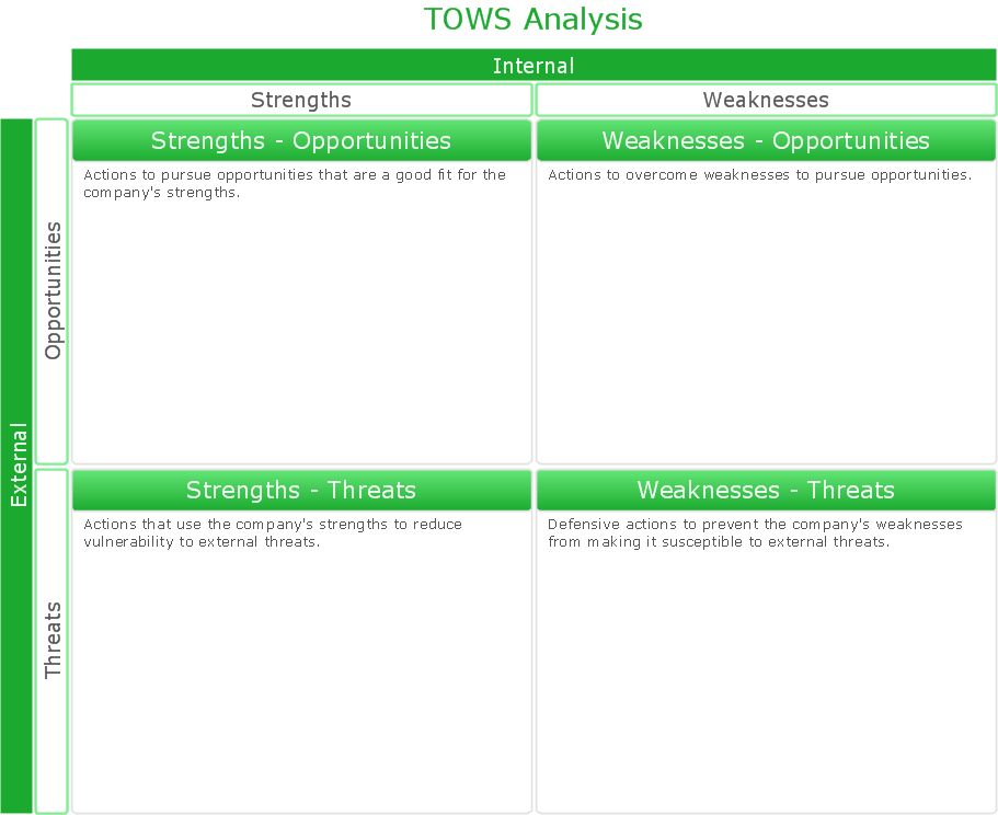 SWOT Matrix Template | Swot Analysis Examples | SWOT matrix ...