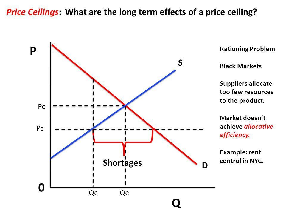Unit 2 – Demand and Supply Price Controls & Consumer Surplus ...