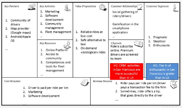 Fictive example of hypotheses testing on the business model canvas ...
