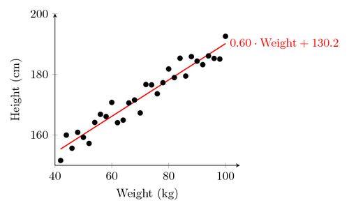 Regression line | TikZ example