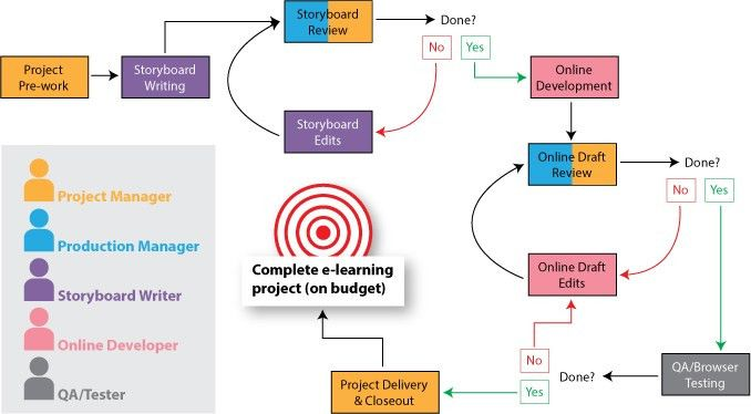 Action Mapping With a Twist: A Tool for Budgeting E-Learning ...