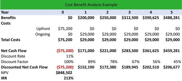 What is a Cost-Benefit Analysis (CBA)? - Definition | Meaning ...
