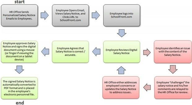 Employee Review of Notice of Wage/Salary - SchoolFront Platform