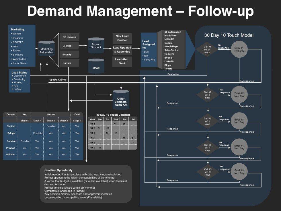 Strategic Account Plan Template | Download at Four Quadrant