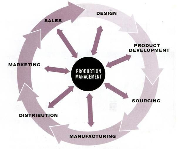 Production Management Department - Home Page
