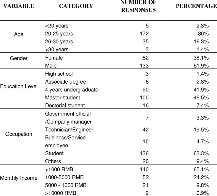 Demographic profile of questionnaire respondents | Figure 1 of 2
