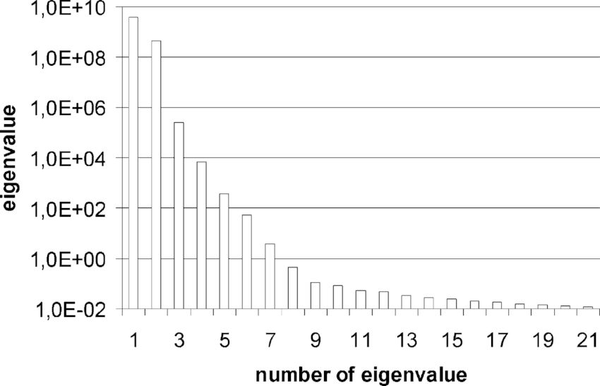 Distribution of eigenvalues of the covariance matrix for Example 3 ...