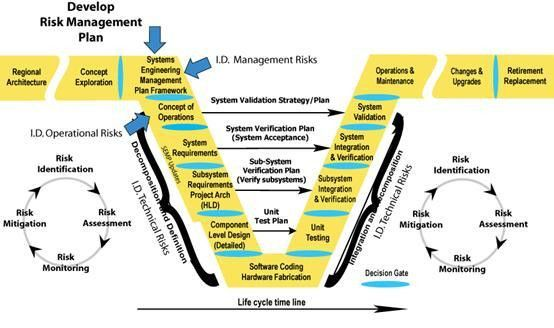 Risk Management occurence in the V Development Model | Excel ...