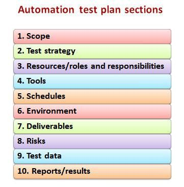 How Does Test Planning Differ for Manual and Automation Projects ...