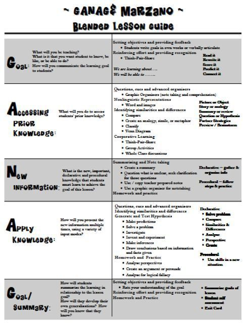 Best 25+ Lesson plan format ideas on Pinterest | Lesson plan ...