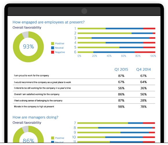Running employee pulse surveys: Case study examples and questions ...