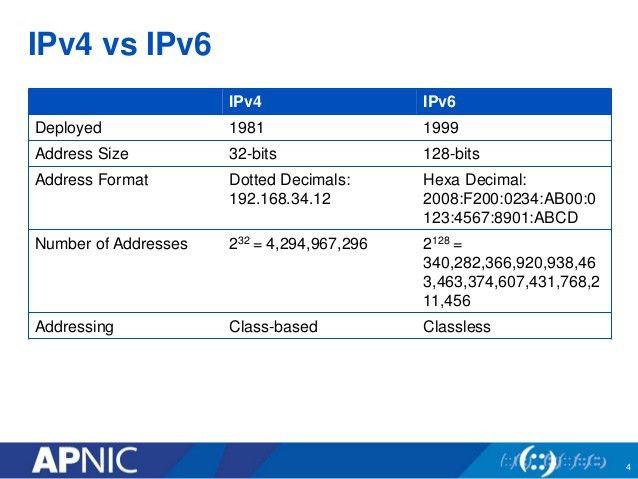 IPv6 deployment, India