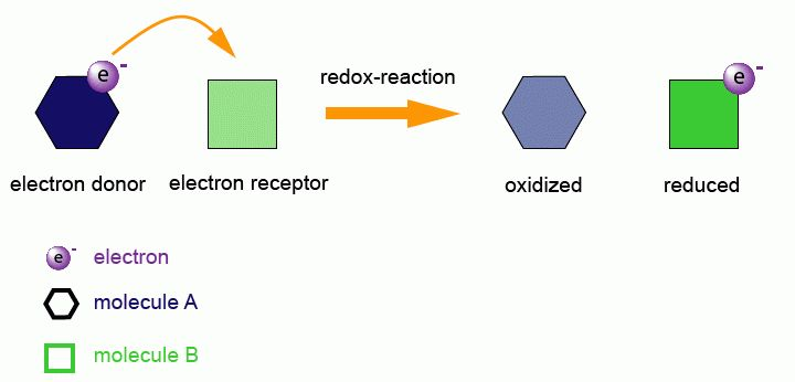 Redox Reactions - Study Material for IIT JEE | askIITians