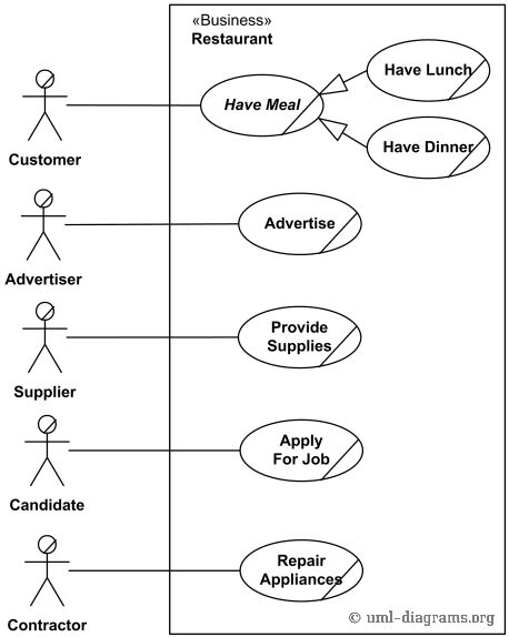 An example of UML use case diagram for a restaurant - Customer ...