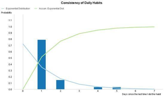Exponential Distributions in Qlik - Harvesting Wisdom