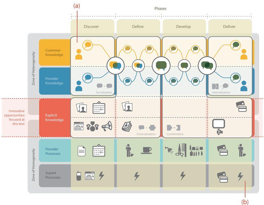 How to create a Swim-Lane Diagram   Legal Design Toolbox