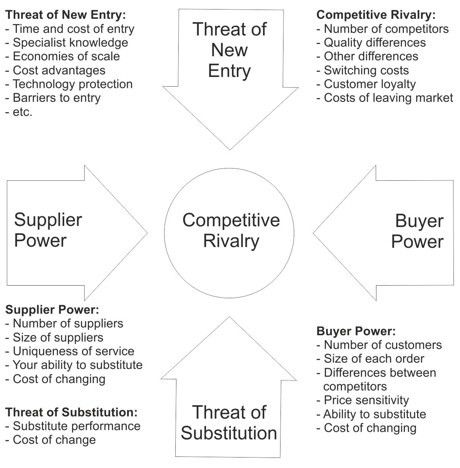 Porter's Five Forces | Business models | Pinterest | Business and ...