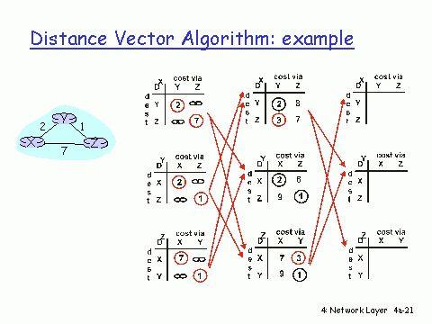 Distance Vector Algorithm: example