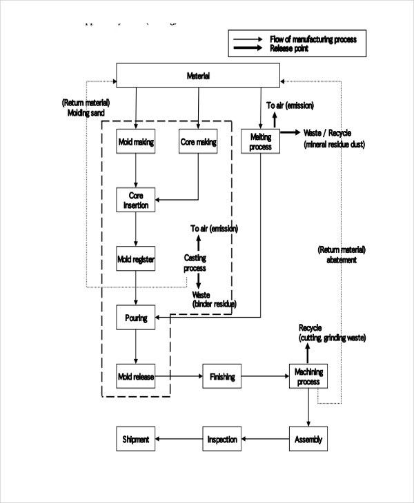 6+ Company Flow Chart Templates - 6+ Free Word, PDF Format ...