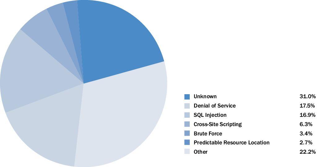 Cross-Site Scripting Attack (XSS)