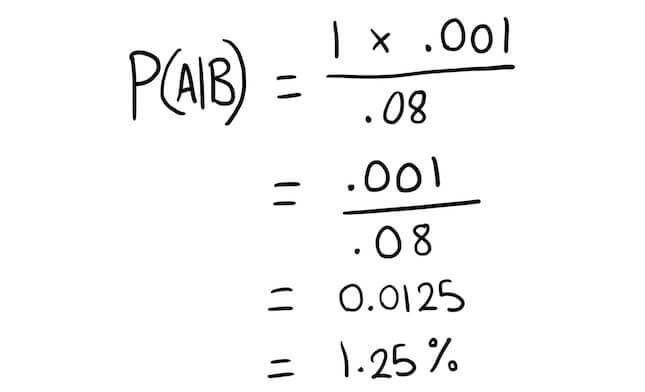 Bayes' Theorem: A Visual Introduction