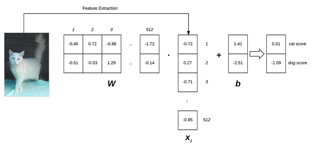An intro to linear classification with Python - PyImageSearch