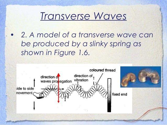 Waves - IGCSE physics
