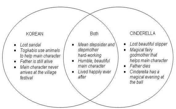 Classification Charts