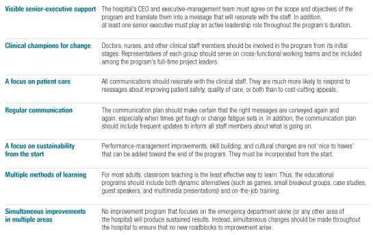 A hospital-wide strategy for fixing emergency-department ...