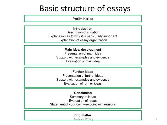 example of an english essay mla format sample essay examples apa ...