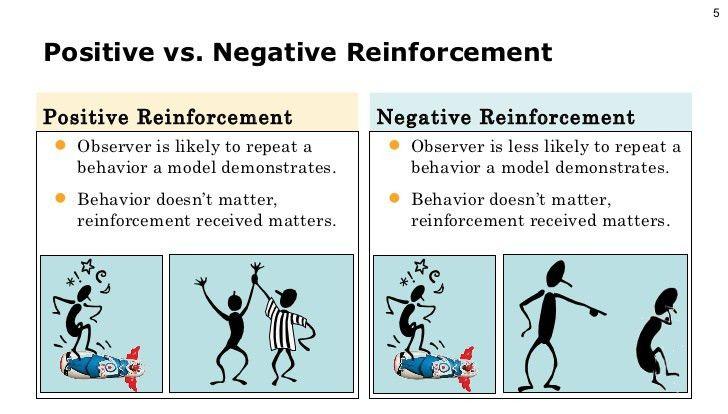 Image Gallery of Negative Reinforcement Children