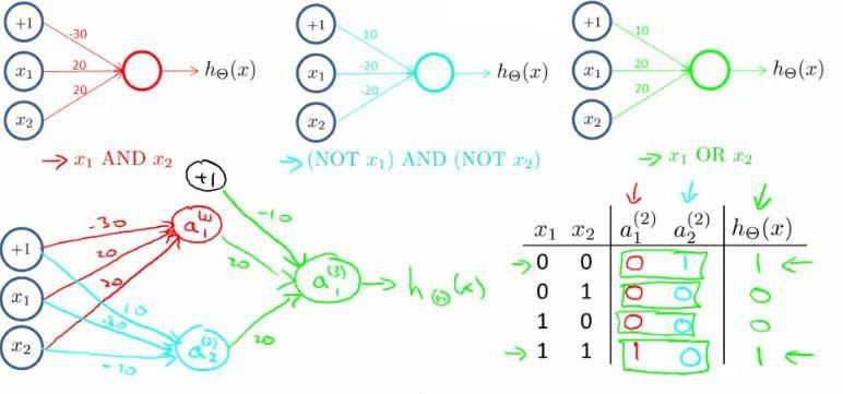 08_Neural_Networks_Representation
