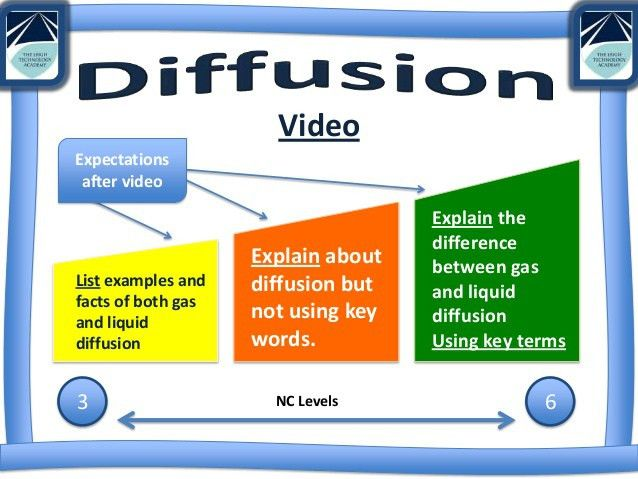 Diffusion lesson