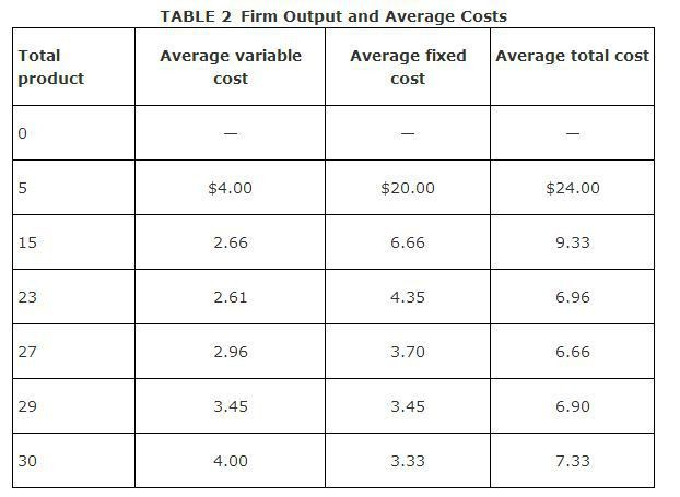 Production Costs and Firm Profits