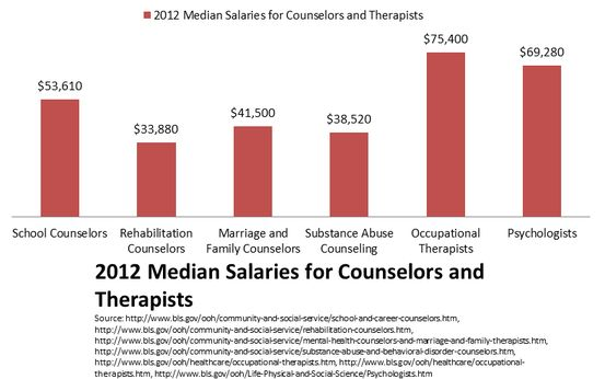 Careers in Counseling