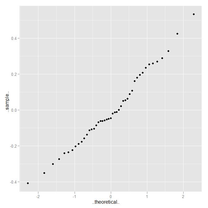 Two-way Analysis of Variance (ANOVA) | R-bloggers