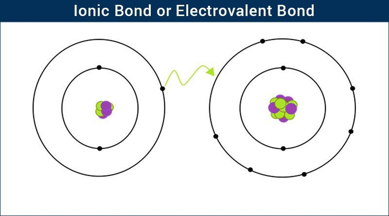 Ionic Bond | Electrovalent Bond | Chemistry | Byju's