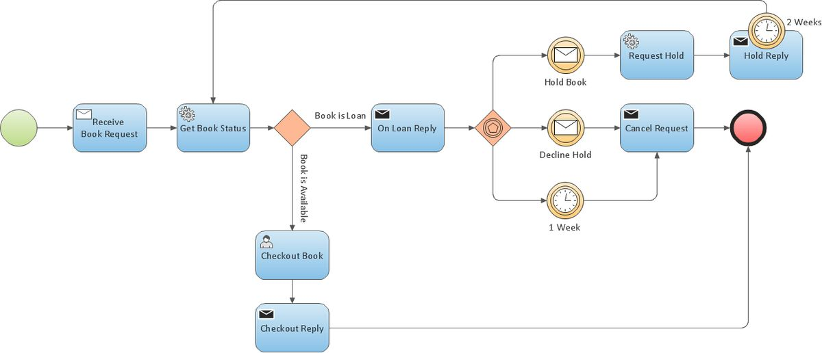 Business Process Modeling Resume | Features to Draw Diagrams ...