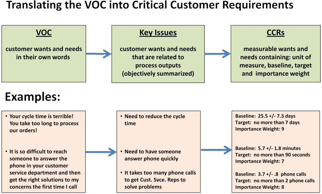 Do You Truly Understand Your Customer Requirements? | Process GPS