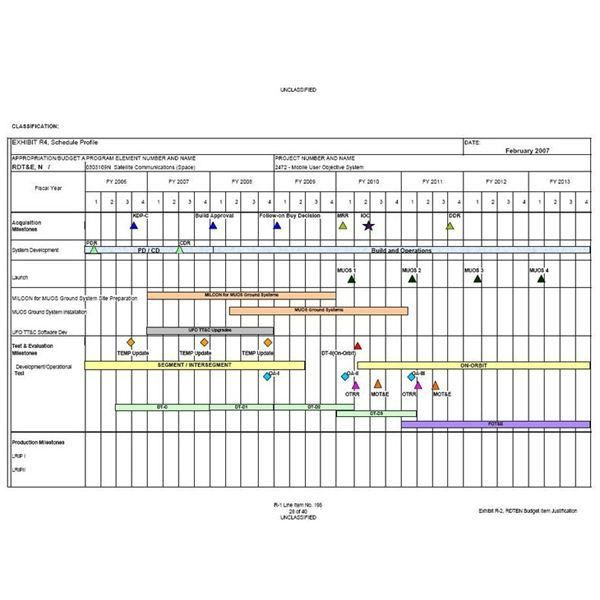 Learn the Components of a Project Master Schedule