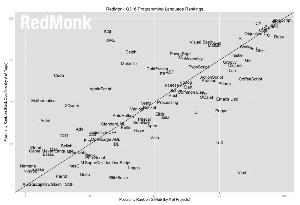 The RedMonk Programming Language Rankings: June 2016 – tecosystems