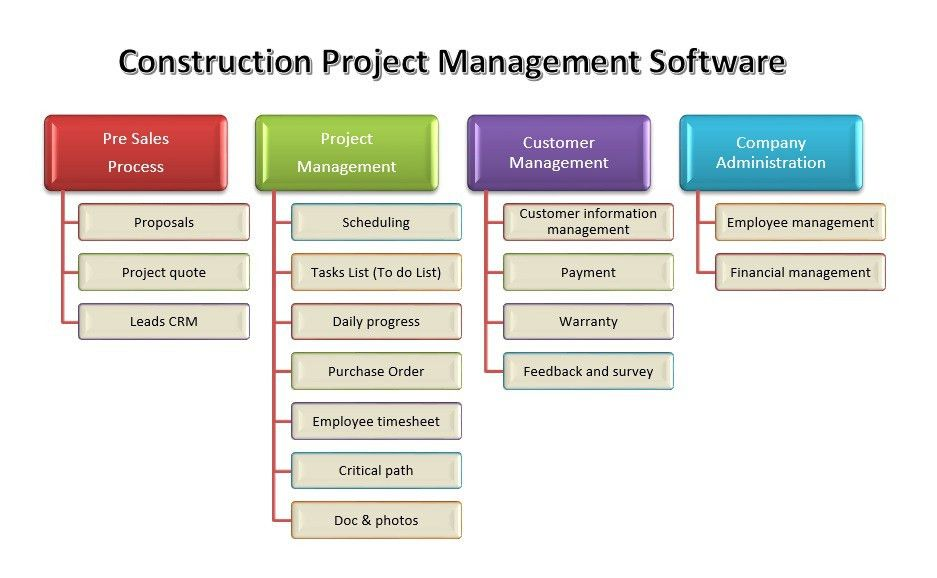 Construction Projects Management Software | Construction Project ...