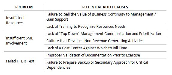 Applying Root Trigger Analysis (RCA) to Organization Continuity ...