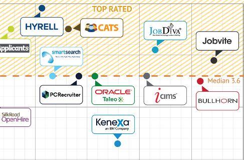 Recruiting Software Overview | TrustRadius