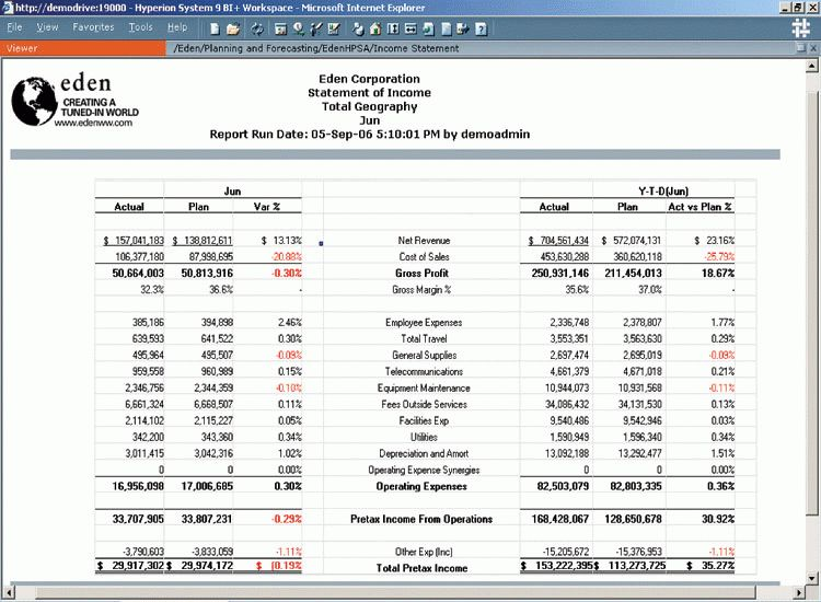 4+ Financial Report Templates - Word Excel PDF Templates