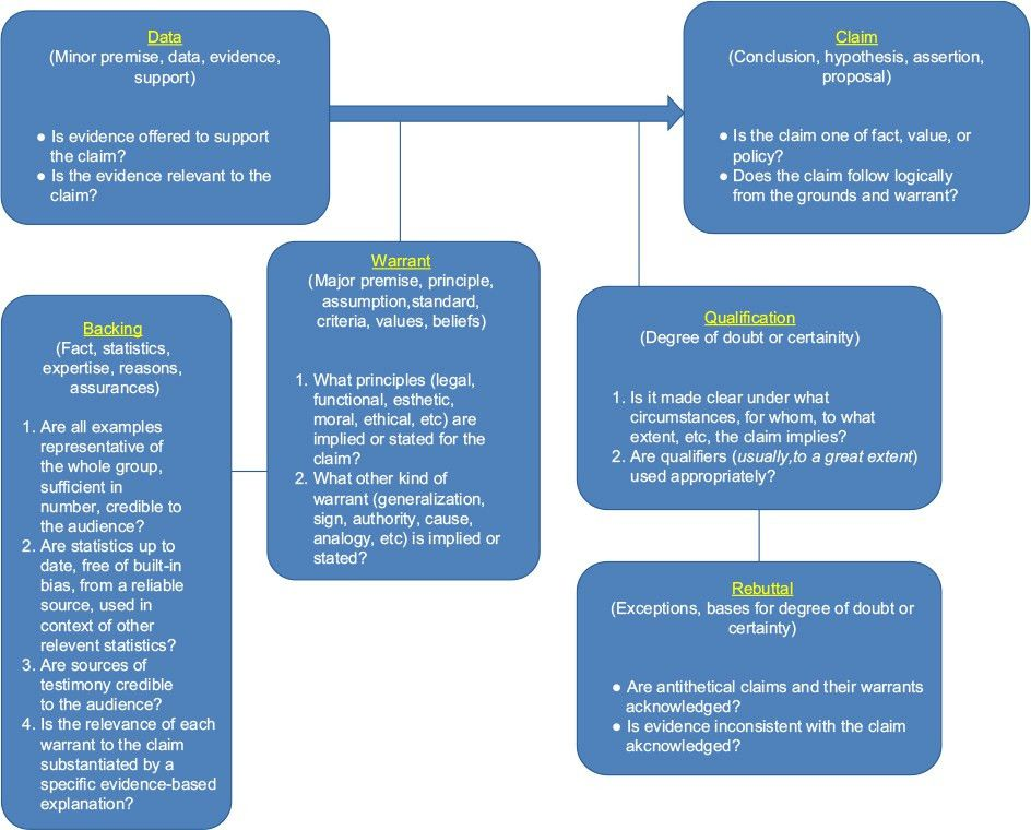 Full text] Utilizing a logic model to identify clinical research ...