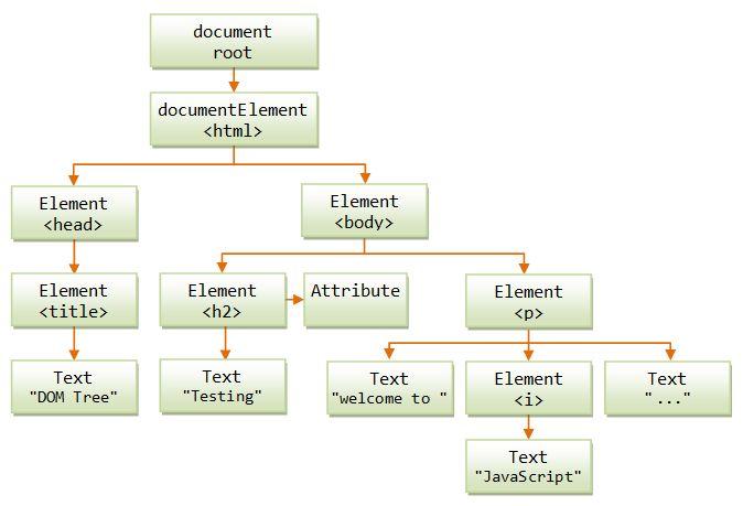 JavaScript Tutorial: The Basics