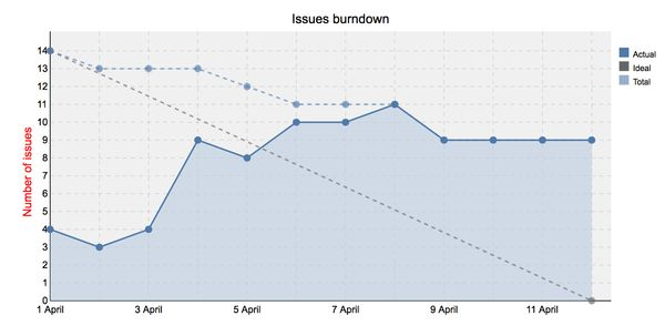 Agile Charts | RedmineUP Help | Agile plugin documentation